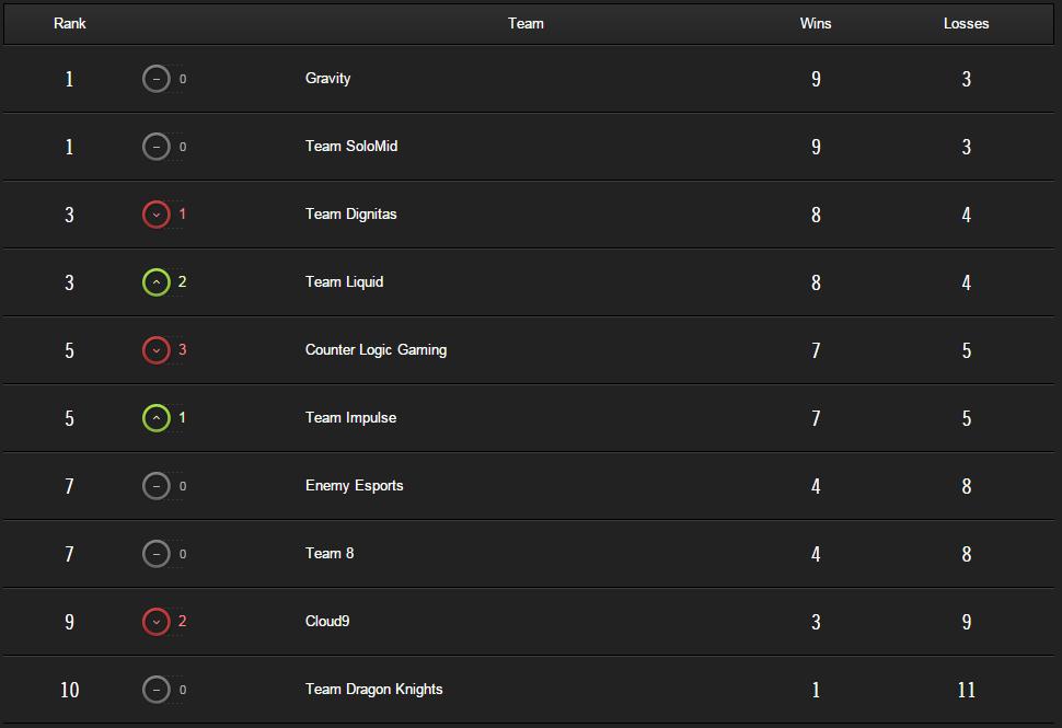 tabla de posiciones na6