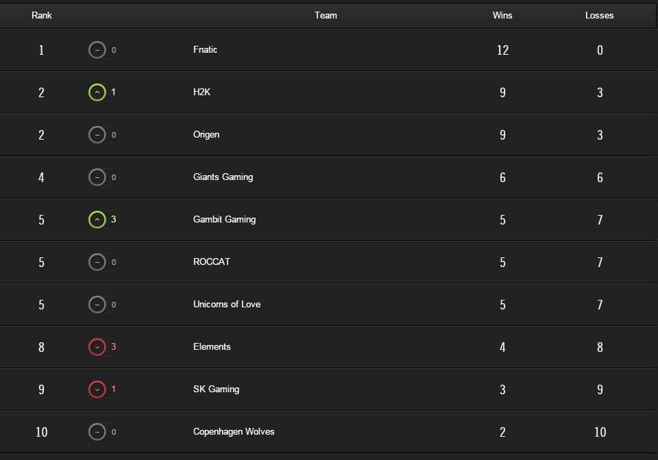 tabla posiciones #6