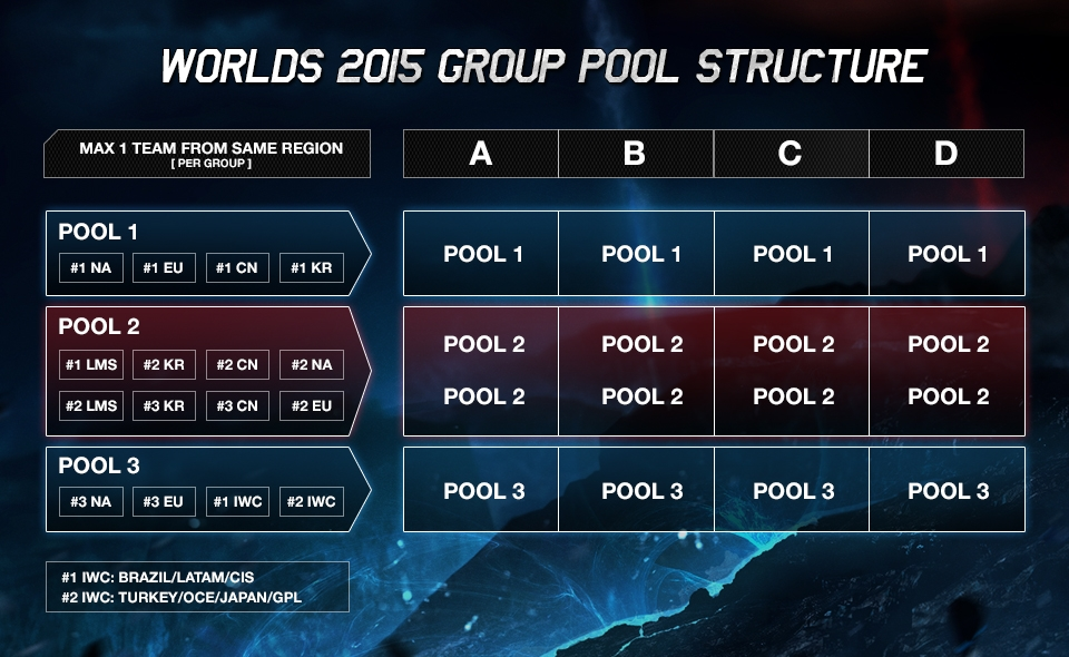 Group Stage Pool Structure_0